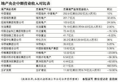 地产央企中期比武14家地产央企8家业绩增长_